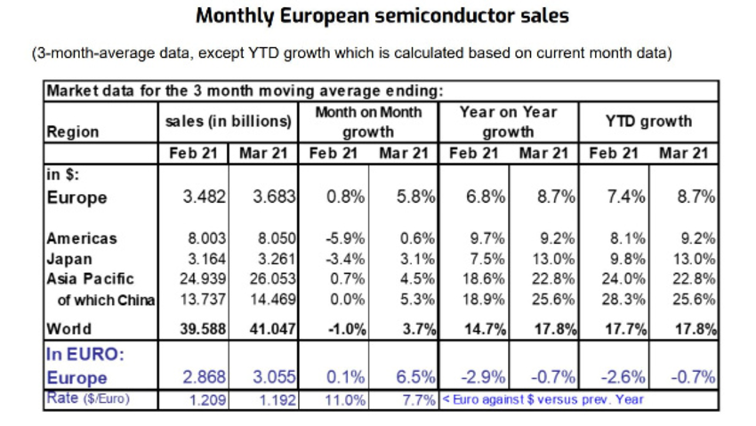 Penjualan semikonduktor tumbuh secara berurutan dan dari tahun ke tahun