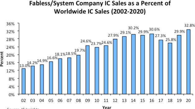33% pangsa pasar - rekor baru new