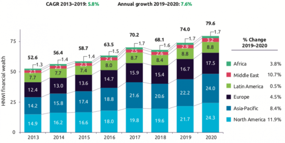 Quelle: Analisis Jasa Keuangan Capgemini, 2021.
